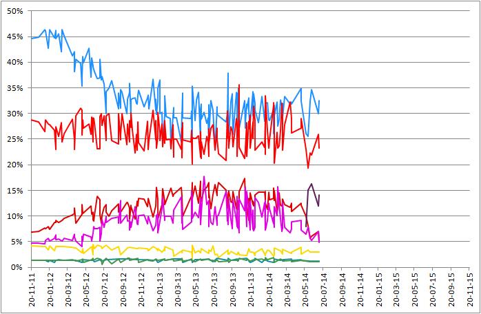 Encuestas electorales